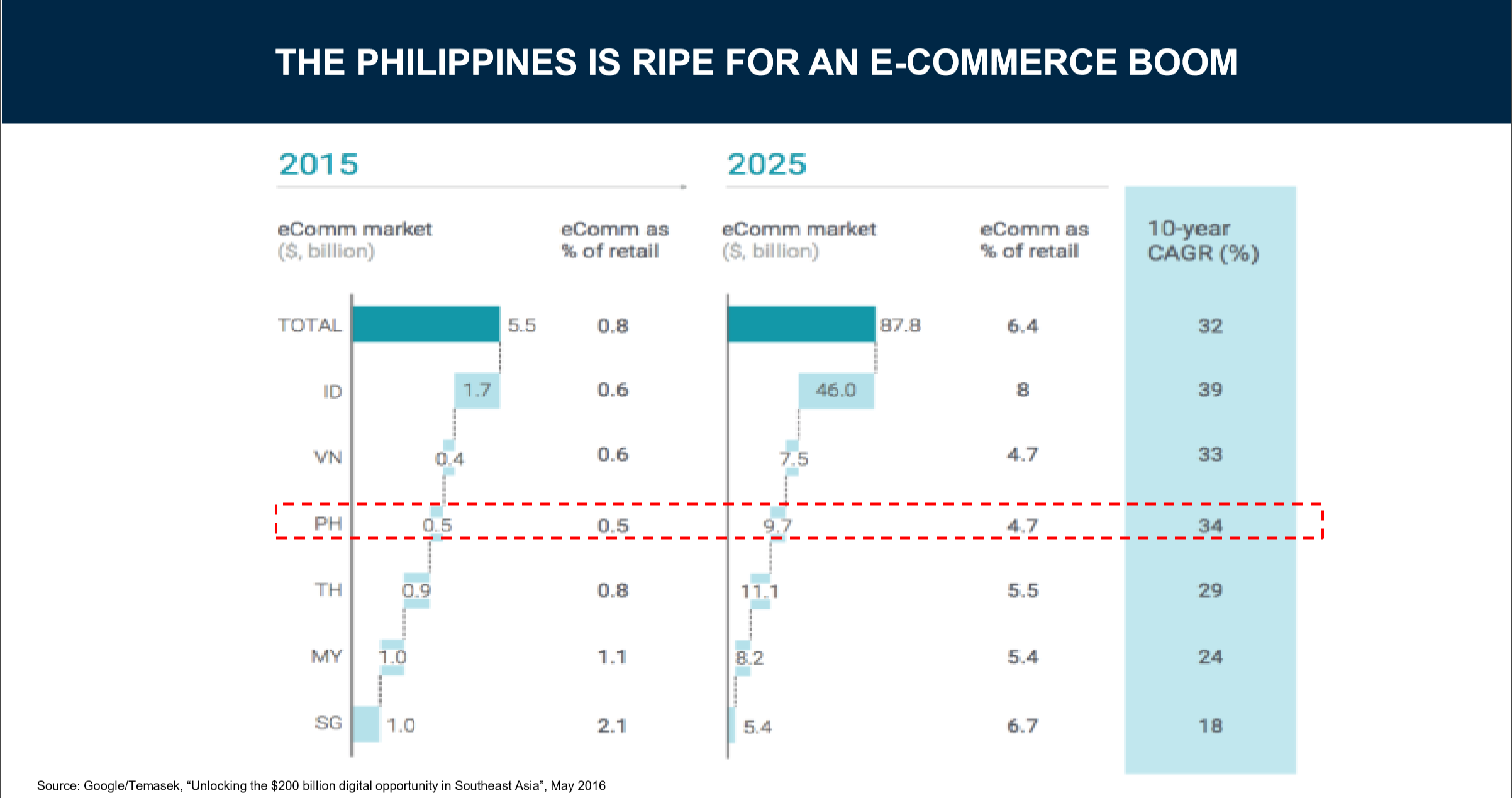 BLUE OCEAN. Results from a 2016 report by Google and Singapore investment firm Temasek. Image from Zalora Philippines
