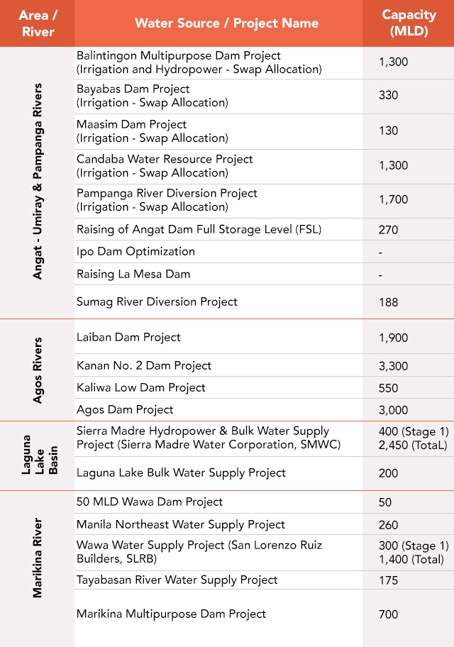 Table 1. Summary of proposed new water sources. Note that some of the values may already have changed. Source: World Bank (2012)