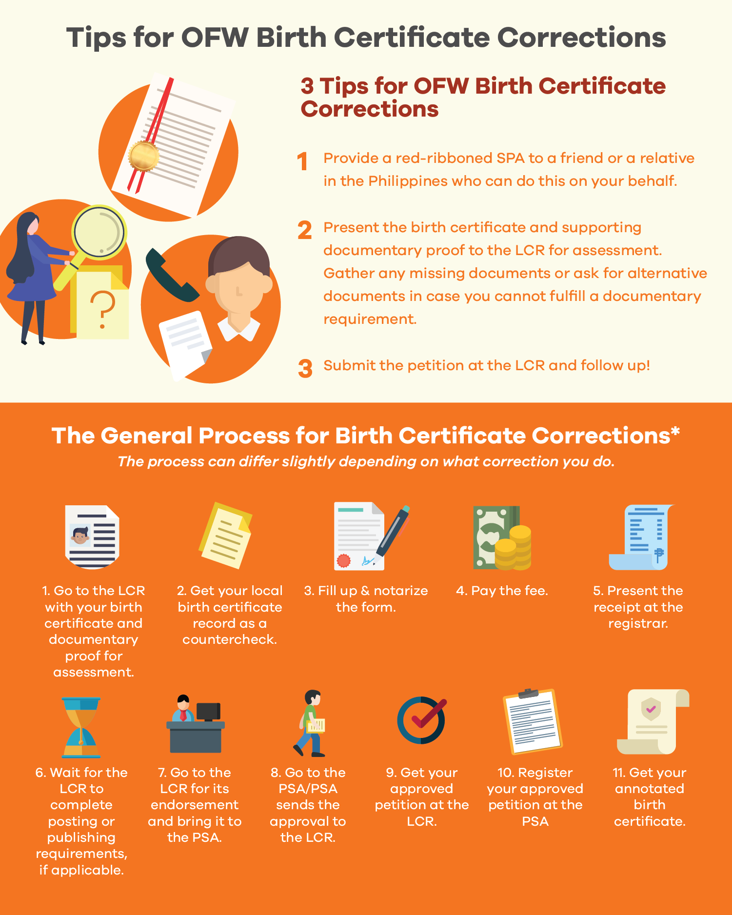 Inforgraphic courtesy of FCB Law Office