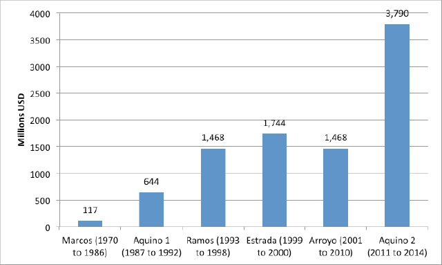 Source: Computations based on data from UNCTAD and BSP.