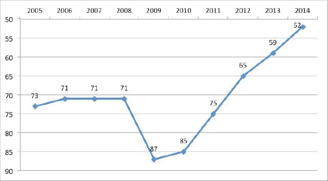 Source: World Economic Forum Global Competitiveness Report.