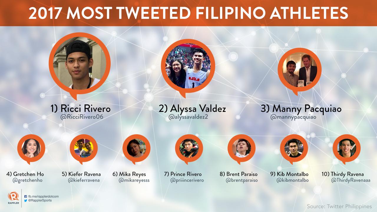 Ricci Rivero, Alyssa Valdez top 20 PH most tweeted athletes list