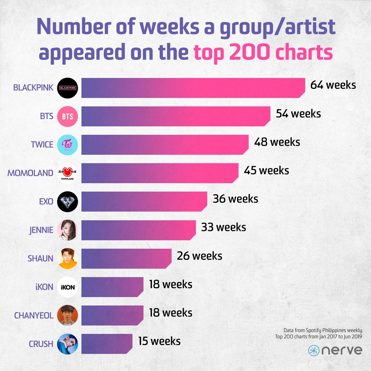 nerve kpop top charts 3 1
