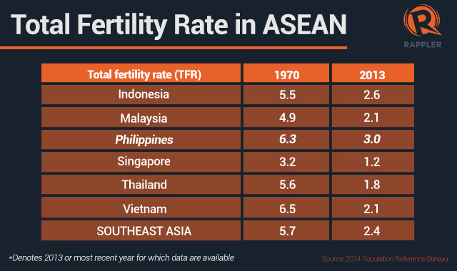 DECLINE. The Philippines' fertility rate declines to 3.0 rate in 2013.