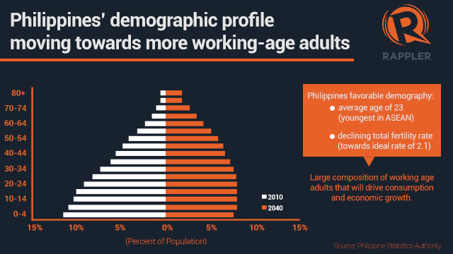 FAVORABLE. The Philippines has a favorable demography of an average age of 23, the youngest in ASEAN.