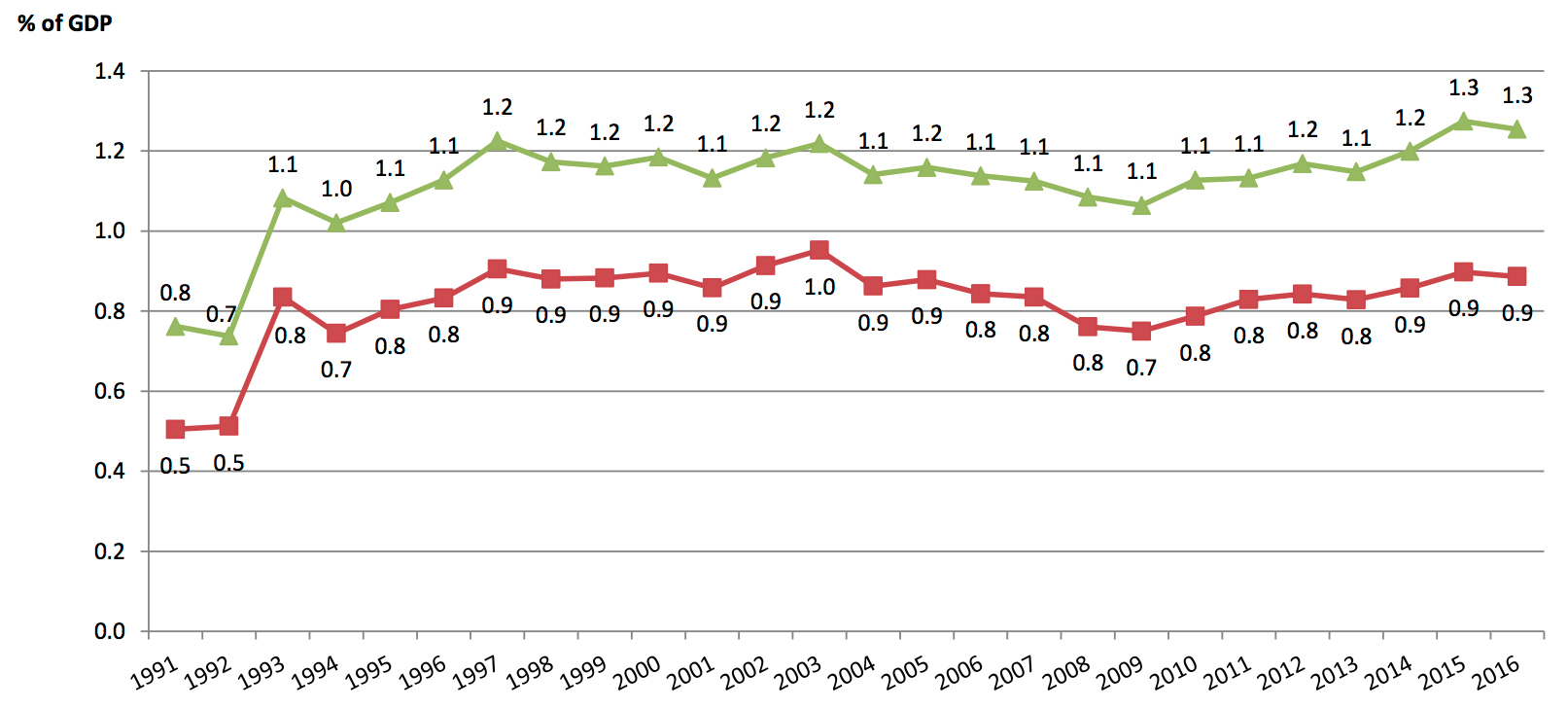 Figure 4. LGU own-source revenues (green) and local taxes (red) as a share of GDP, 1991-2016. Source: Manasan [2017].