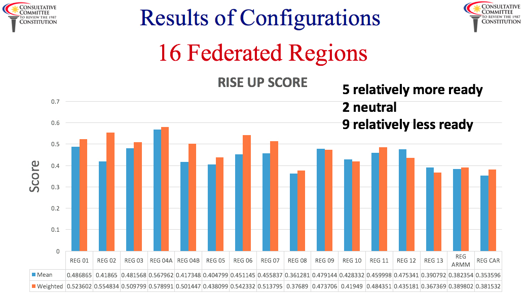 Figure 2. Initial results of RISE-UP across proposed 16 federated regions. Source: Consultative Committee.