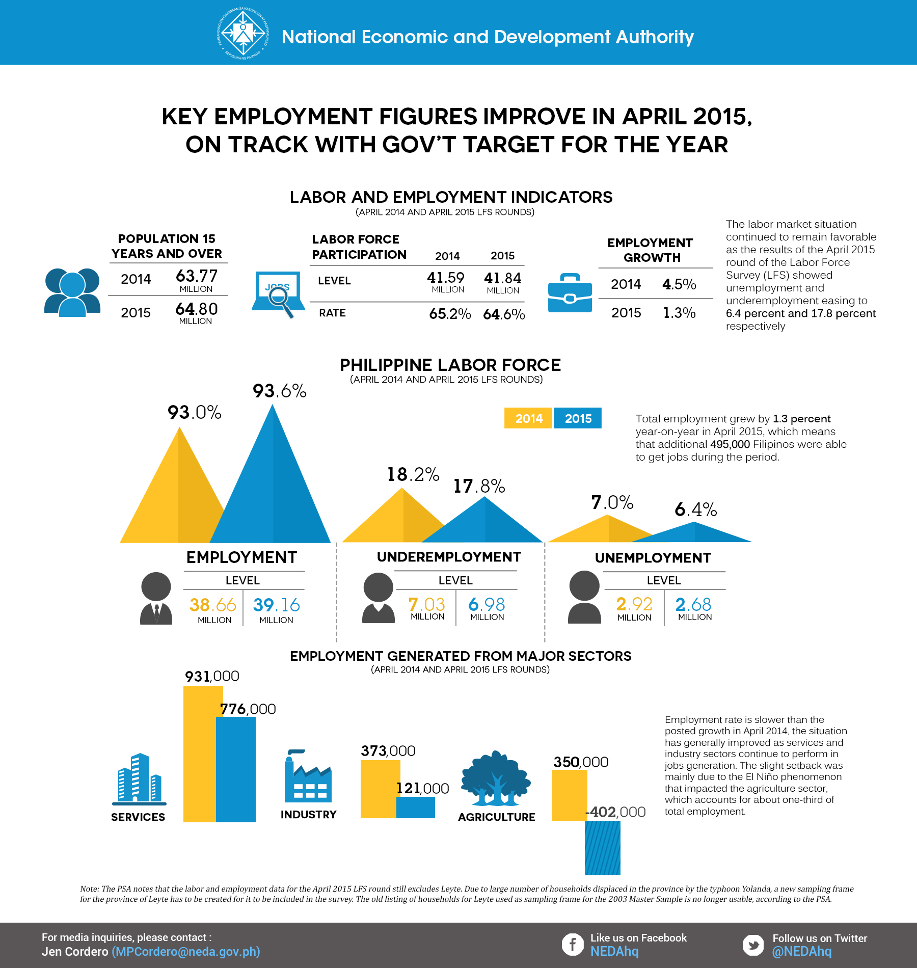 Infographics from the National Economic and Development Authority