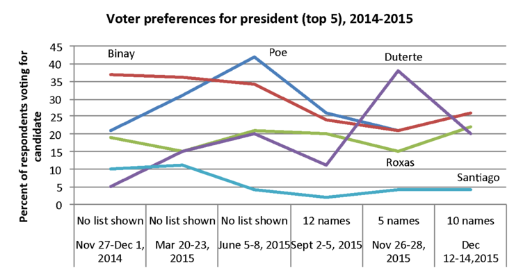 VOTER PREFERENCES. Note: In the November round, Duterte's name was explicitly mentioned in the survey question. Source: SWS survey
