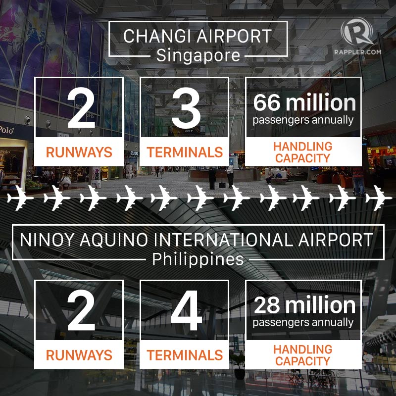 Figures from the Manila International Airport Authority and Changi Airport Group
