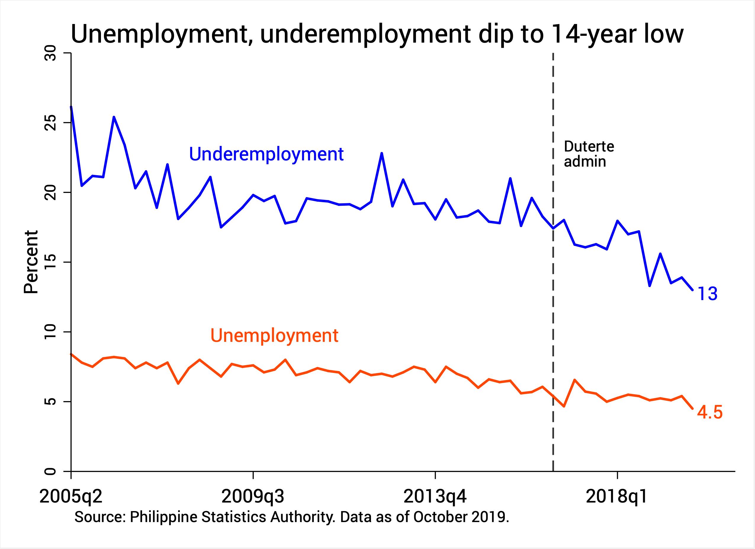 Chart by JC Punongbayan