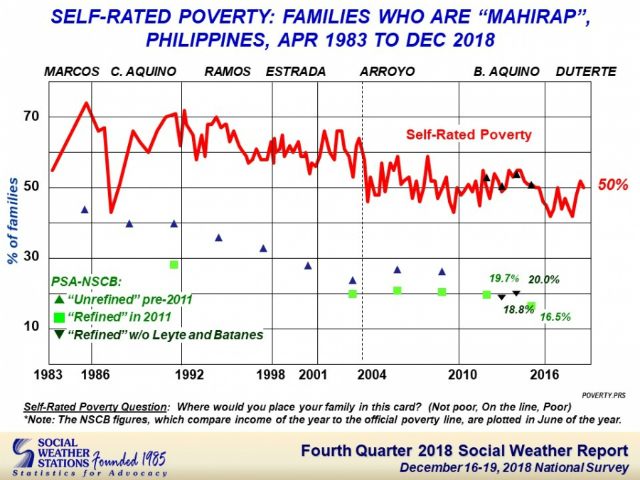 DECLINE. Less Filipino households think they are poor. Photo from SWS