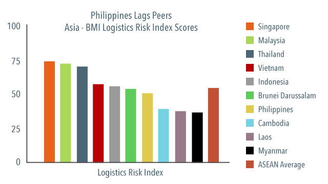 LAGS PEERS. Note: Scores out of 100; lower score = higher risk. Data from BMI Research's Logistics Risk Index
