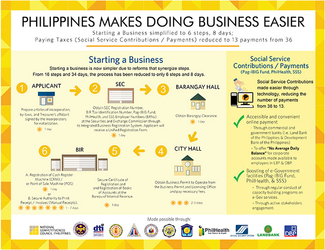 SIMPLIFYING. The new, faster procedure for starting a new business. Infographics from the National Competitiveness Council