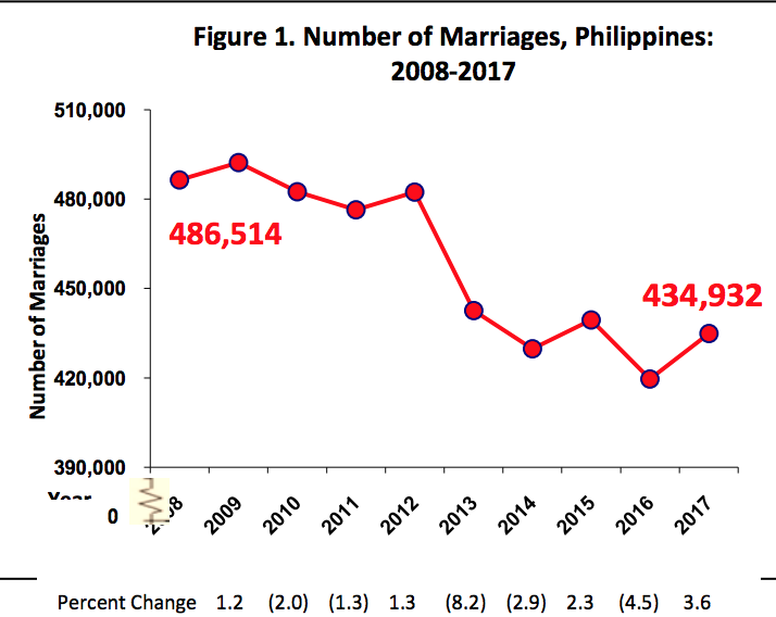 Graph from the Philippine Statistics Authority