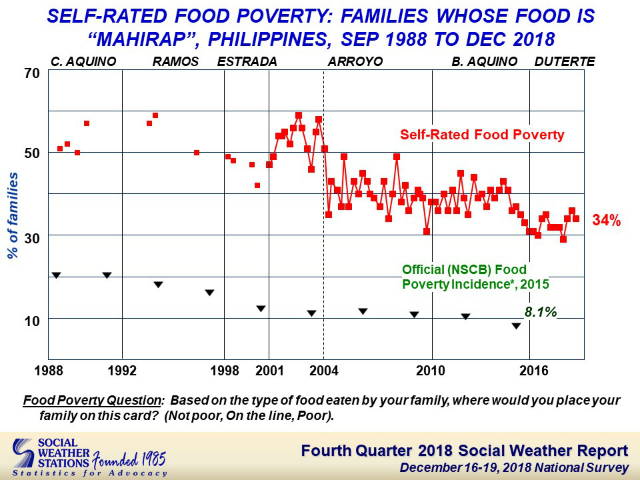 FOOD POOR. Less Filipinos rate their food as 'poor' in December 2018. Photo from SWS