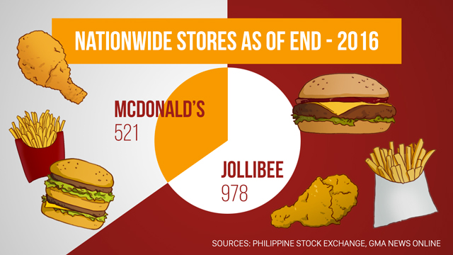 BIGGER BITE. In terms of number of stores nationwide, Jollibee gets the bigger bite vs McDonald's. Rappler file photo