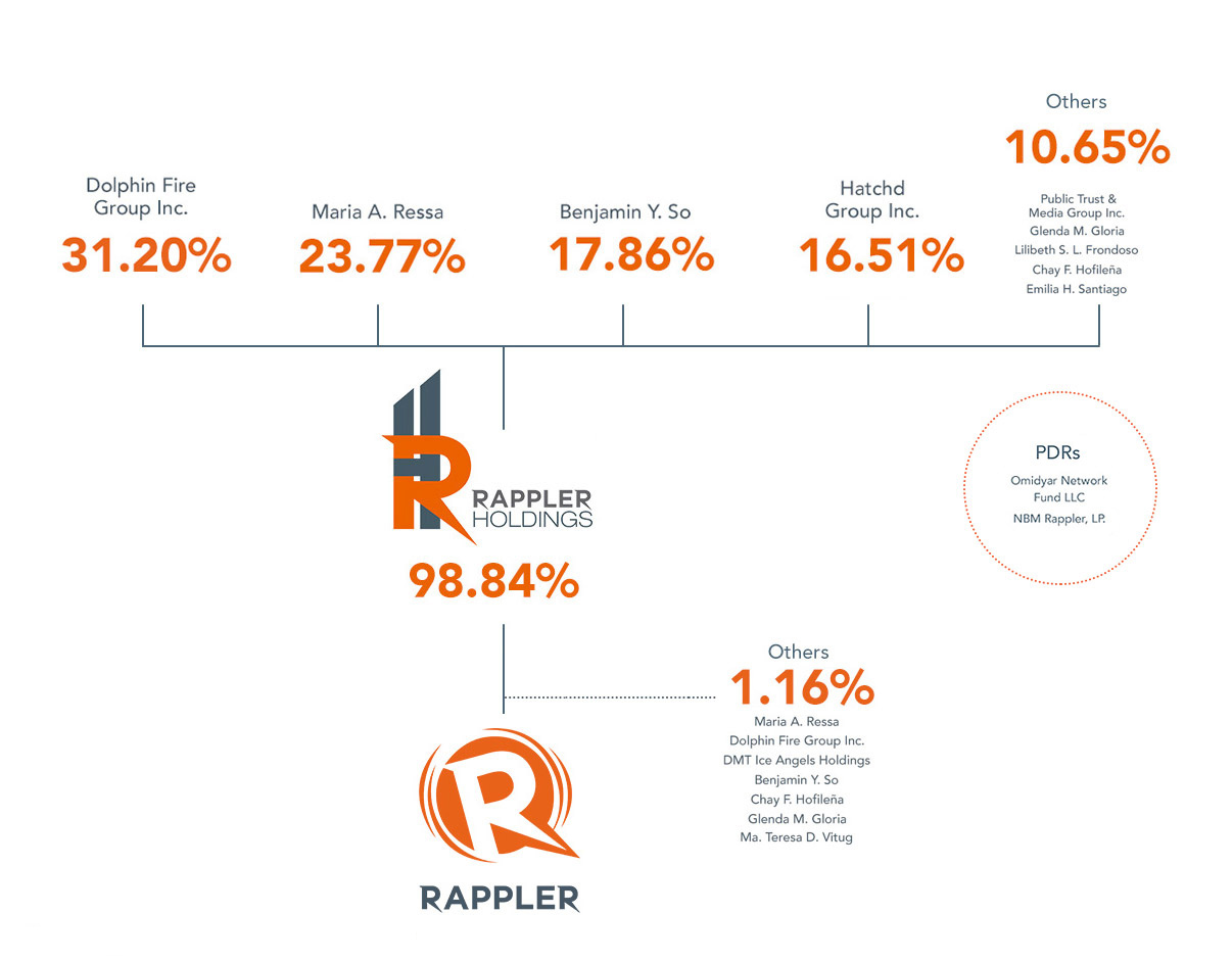 INVESTORS. This diagram shows Rappler's ownership structure.