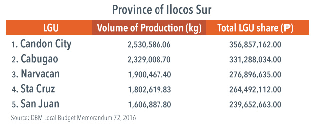 Top 5 local government units in Ilocos Sur, in terms of share from CY 2013 collection of excise tax on locally manufactured Virginia-type cigarettes under RA 7171