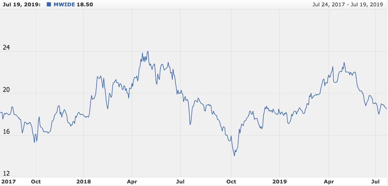 Line chart from Philippine Stock Exchange website