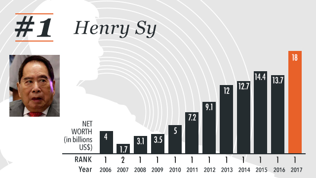 STILL RICHEST. The 2017 list shows that Henry Sy's net worth surged to $18 billion, up from $13.7 billion in 2016, and even triple that of the 2nd placer,u00c2u0080u00c2u0093 John Gokongwei Jr ($5.5 billion). Rappler infographics