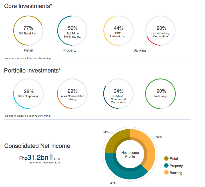 Screenshot from SM Investments' 2016 annual report