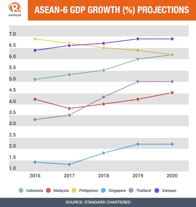 GDP GROWTH PROJECTIONS FOR ASEAN-6