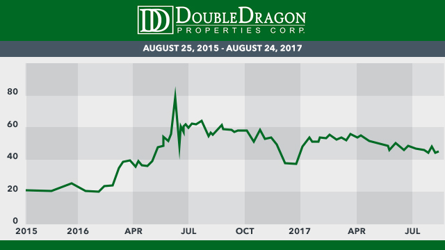 DoubleDragon's stock price data in the last two years from the Philippine Stock Exchange