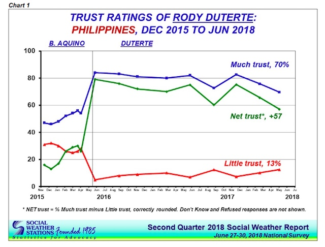 TRUST RATINGS. the vertical line in the graph shows the start of the presidency of Rodrigo Duterte. Graph from SWS