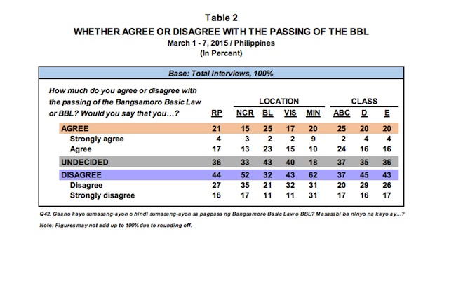 Screenshot of the Pulse Asia survey