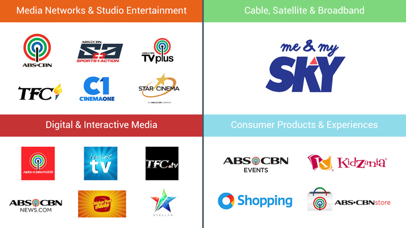 BRANDS. ABS-CBN operates several brands in its media empire.