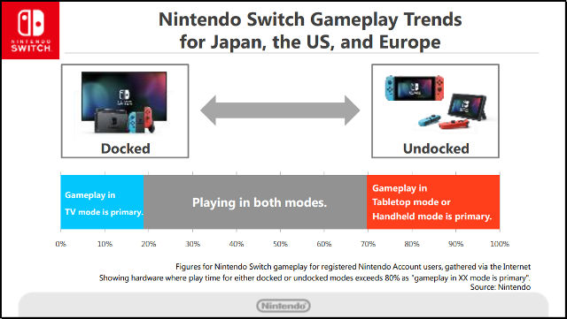 SWITCH GAMEPLAY TRENDS. Most Nintendo Switch owners play in multiple modes. Image from Nintendo's 'Six Months Financial Results Briefing for Fiscal Year Ending March 2018'