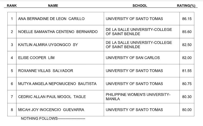 Results July 2019 Interior Designer Board Exam