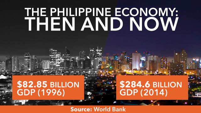 THRICE LARGER. The Philippine economy is thrice larger now compared to the first time it hosted APEC in 1996. Data from World Bank