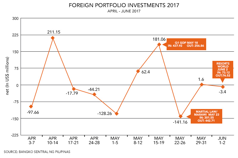 OUTFLOWS. A total of $6,380.59 billion in inflows is recorded versus $6,924.37 billion in outflows, resulting in net outflows of $543.79 million so far in 2017.