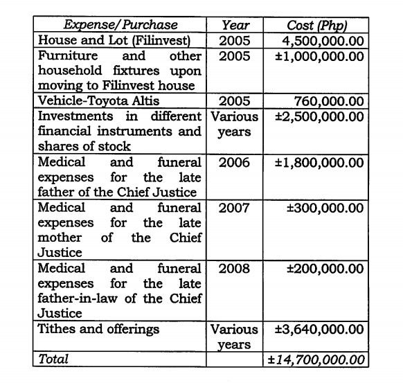 EXPENSES AND PURCHASES. Supreme Court Chief Justice Maria Lourdes Sereno claims she spent P14.7 million on various properties and investments from the P30.3 million she earned from the Piatco case.