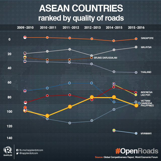 ASEAN Countries ranked by quality of roads
