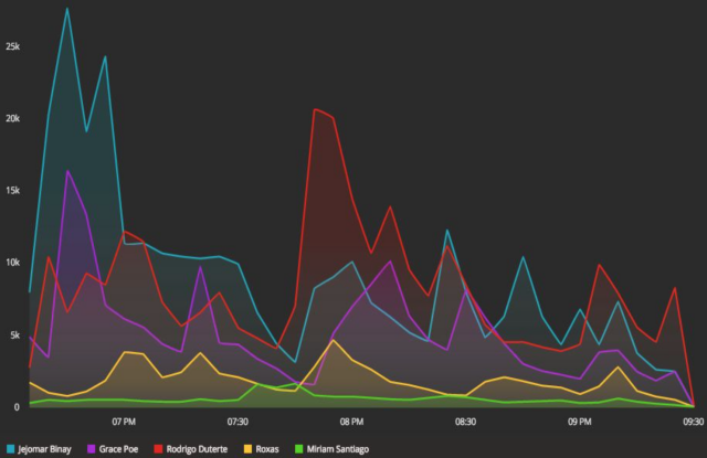TWITTER BUZZ. Share of Voice on Twitter during the 2nd #PiliPinasDebates2016 (March 20).