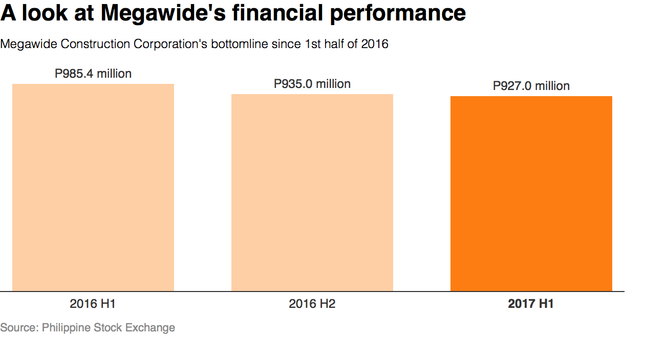 OPTIMISTIC. Megawide remains optimistic it can hit its target P2-billion net income in 2017 despite slower construction revenues in the first half of the year. Rappler graph