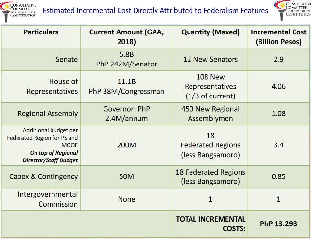 Slide presentation by Consultative Committee members shows their cost estimate for federalism shift