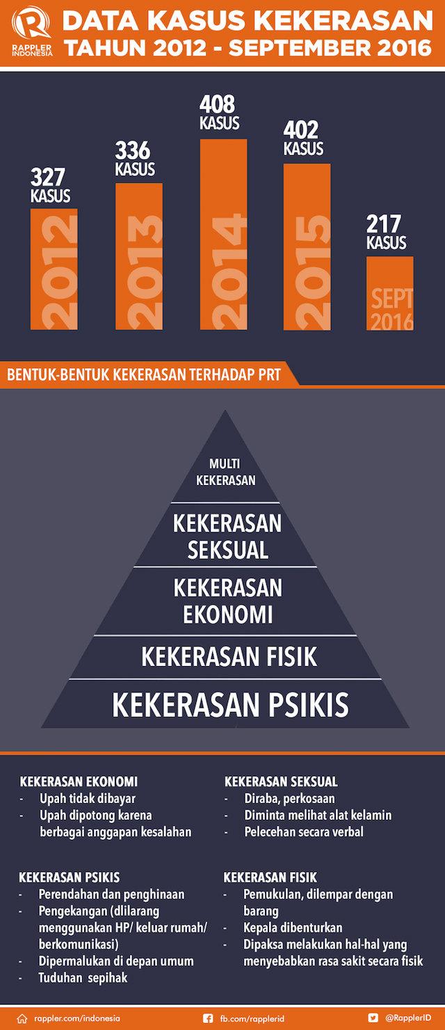 Data kekerasan terhadap PRT. Sumber dari JALA PRT.