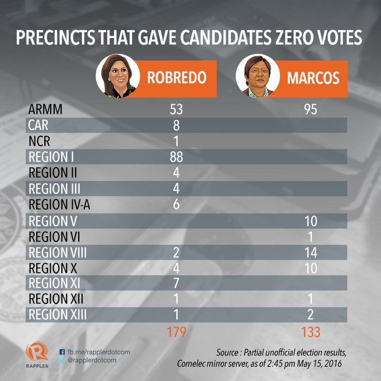 ZERO-VOTE PRECINCTS. More precincts nationwide gave Leni Robredo zero votes compared to Ferdinand Marcos Jr.