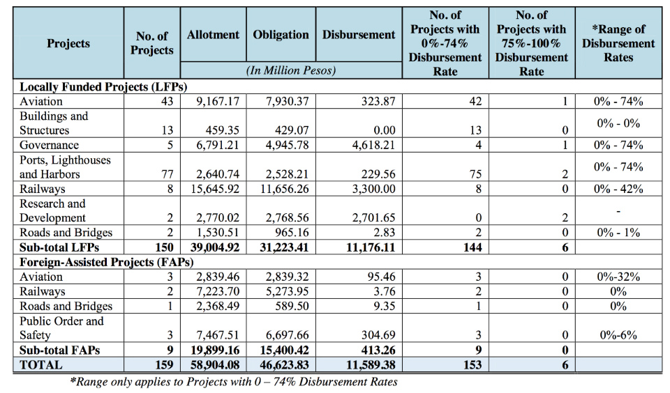 DELAYED. This chart shows locally funded and foreign-assisted projects rate of fund disbursement. Graph from CO
