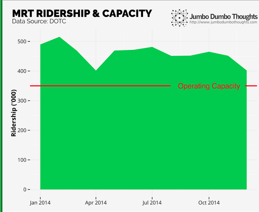 RIDERSHIP. Continuously operating at above capacity is sure to bring undue wear and tear to a system that hasn't seen any major overhaul since it was built.