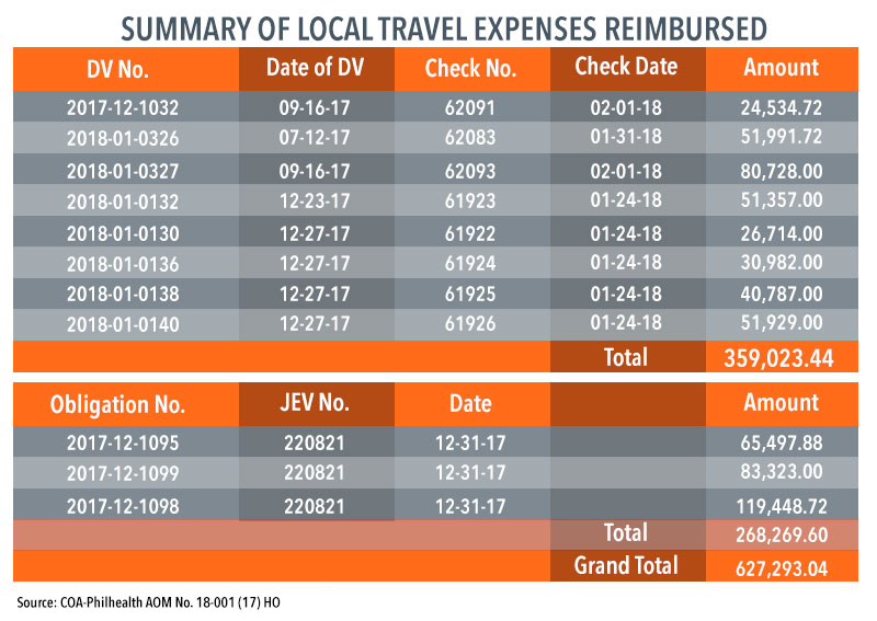 TRAVELS TO, FROM BOHOL. Reimbursements for flights, terminal fees, and accommodations.