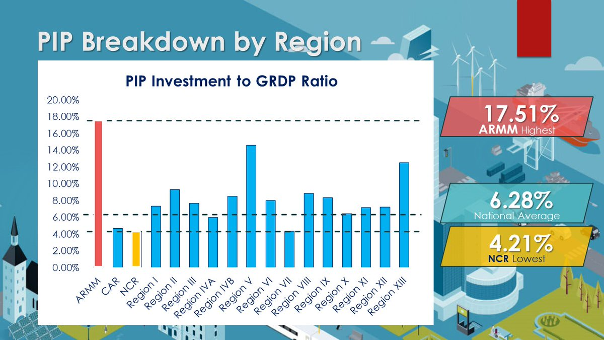 INVESTMENTS. This graph shows that ARMM received the largest share of infrastructure investment among regions under the Philippine Investment Plan 2017 to 2022. Photo from NEDA