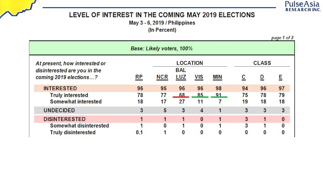 Screenshot of Pulse Asia survey on the level of interest in the elections among Filipinos