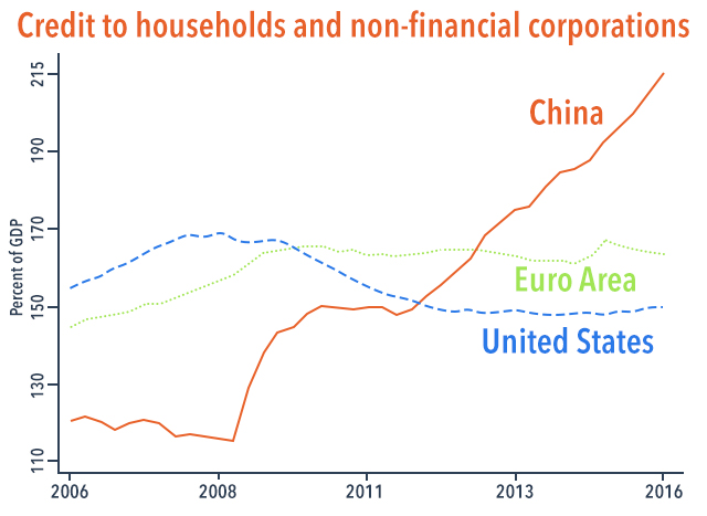 Figure 2. Source: Bank of International Settlements. Note: Data refer to credit to households and non-financial corporations (excluding government debt and credit to the financial sector).