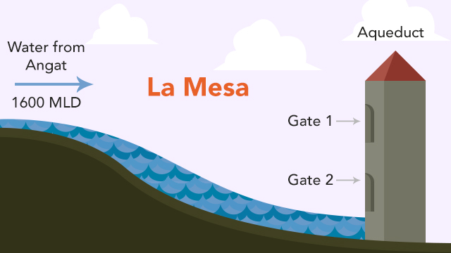 SOURCE OF SUPPLY. Water used by Metro Manila residents comes all the way from the Angat Dam. It then flows to the Ipo Dam, and eventually to the La Mesa Dam. While there is enough supply from Angat, La Mesa is drying up and water cannot flow to the aqueduct. Illustration by Alejandro Edoria/Rappler
