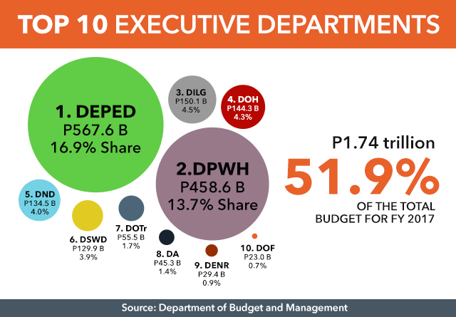 IN LINE WITH AGENDA. Data from Department of Budget and Management